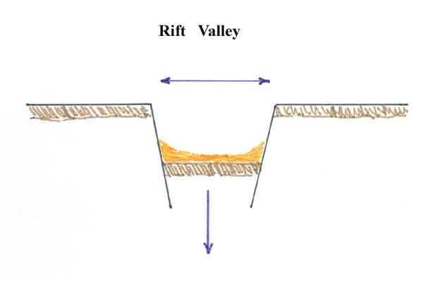 Rift definition